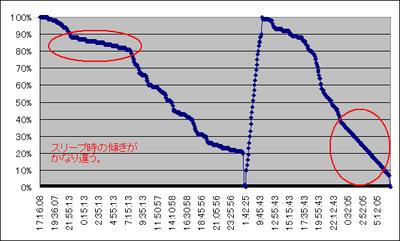 Sk17i_batt_graph_2011111922_3