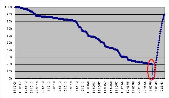 Batt_graph_2011111920